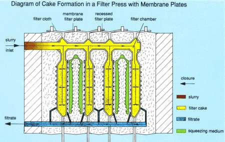 Membrane Filter Press Cycle